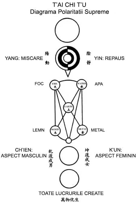 zhou, diagrama polaritatii supreme